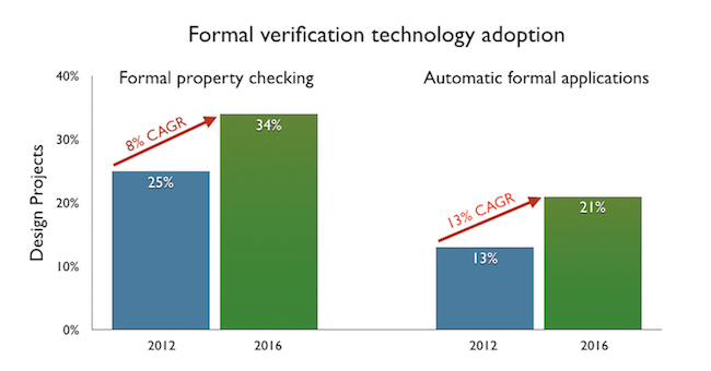 Figure 3. Automated formal outpaces standard formal in growth (Mentor)