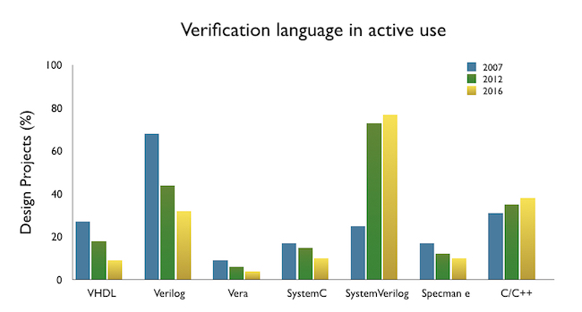 Figure 4. SystemVerilog and SystemC lead in languages (Wilson Research Group/Mentor)