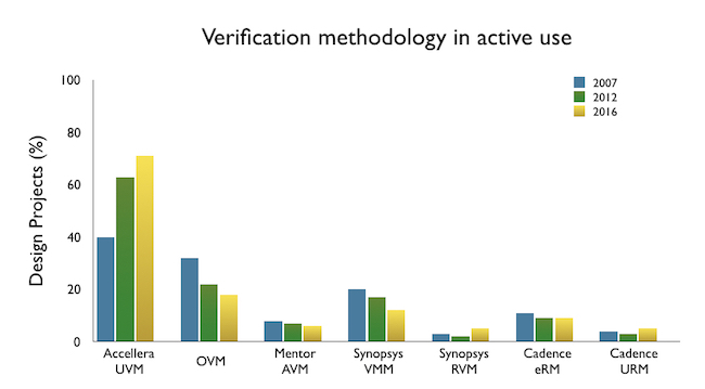 Figure 5. Accellera-backed UVM dominates in methodologies (Wilson Research Group/Mentor)