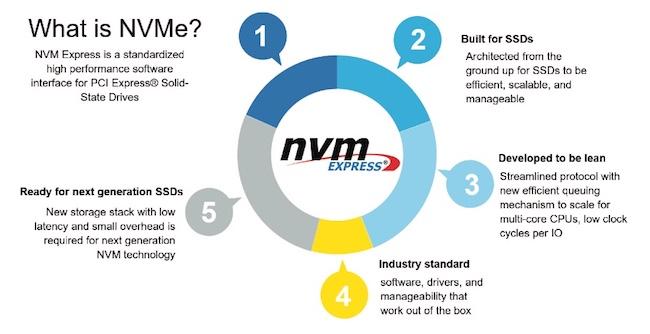 Figure 1. NVMe at a glance (NVM Express)