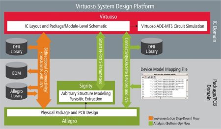 Data flows in the Virtuoso-Allegro-Sigrity integration