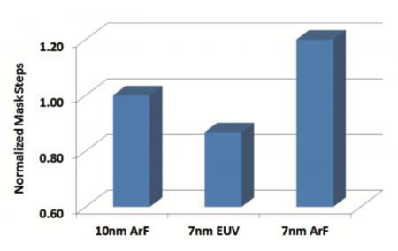 Change in number of mask steps needed between double-patterned 10nm and two 7nm process flows