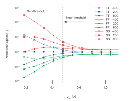 Timing variation increases dramatically close to the threshold voltage