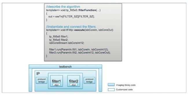 Figure 1. ST's designers can focus on algorithms, not infrastructure (ST/Mentor)