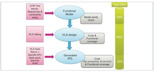 Figure 2. ST's verification flow for ISPs (ST)