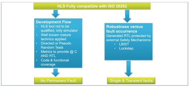 Figure 3. ISO 26262 is compatible with an HLS flow (ST/Mentor)
