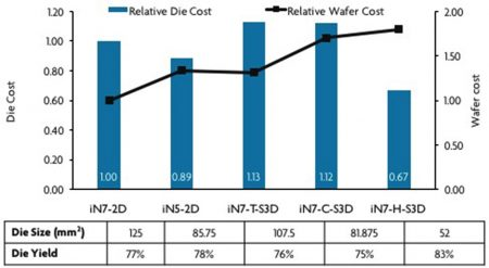 Die cost for three different S3D variations - T-S3D, C-S3D and H-S3D - versus 7nm and 5nm 2D versions.