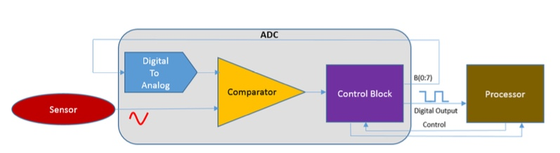 Figure 3. The case study design connects a sensor to an ADC to a Cortex CPU.