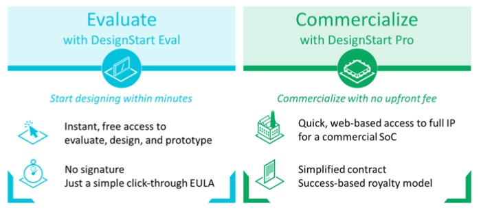 Figure 2. The ARM DesignStart Eval and Pro packages compared.