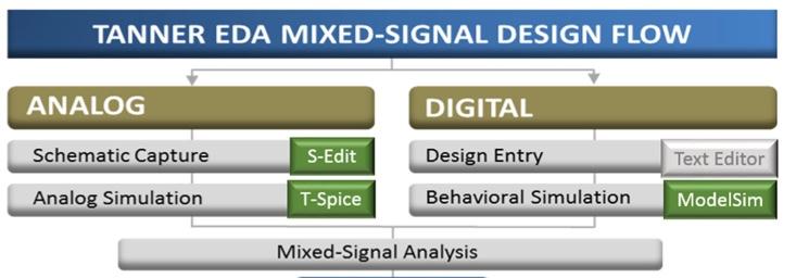 Figure 1. The Tanner evaluation flow for ARM DesignStart