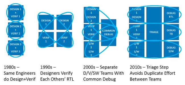FIGURE 1. The evolution of design, verification, debug and ultimately triage (Mentor)