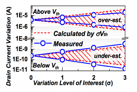 Over- and underestimation of variation in devices based on Vth analysis without subthreshold swing prediction