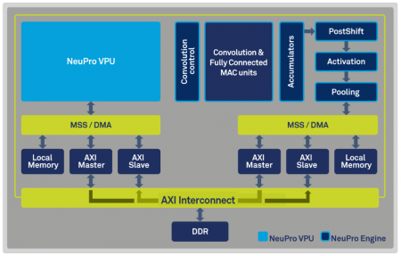 Block diagram of the Ceva NeuPro
