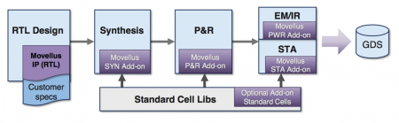 Addons provide support for the Movellus IP generators in a digital flow