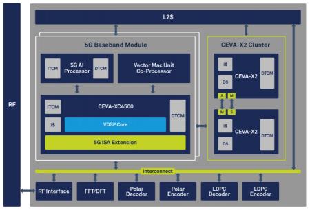 Block diagram of the Ceva PentaG subsystem