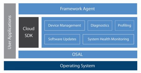 Software layers and components in the Mentor Embedded IoT Framework