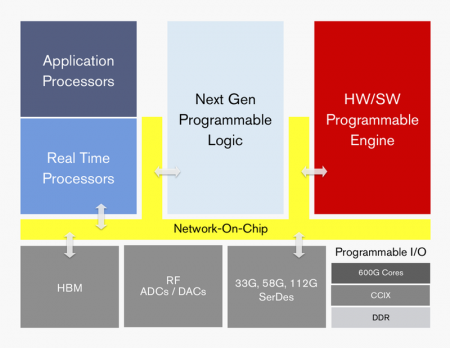 High-level block diagram of the Xilinx Everest architecture