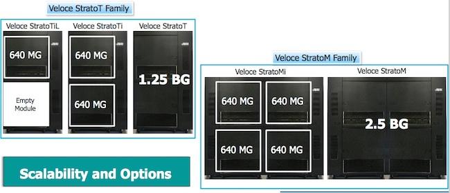 The Strato emulator family can be grown with modules toward 2.5 billion gates (Mentor)