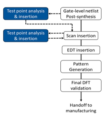 Figure 2: Test point analysis and insertion flow - VersaPoint for ISO 26262