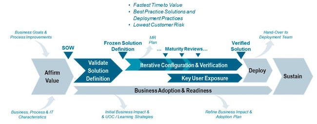 Figure 1. Mentor pulls on the Siemens Advantedge model to advise automotive clients (Siemens)