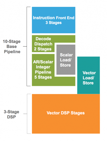 Pipeline of the Vision Q6 core