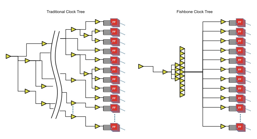 Low power fishbone methodology graphic
