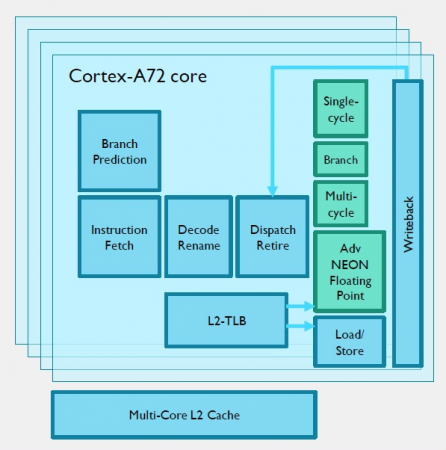 The complexity of processor cores such as the Cortex-A72 has helped drive formal adoption
