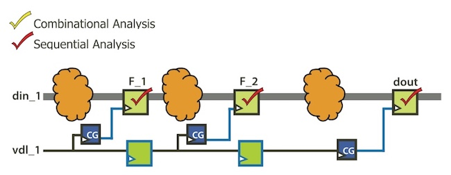 Figure 3. Extra gating found with PowerPro through stability-based sequential clock gating (Mentor)