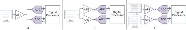 Functional redundancy for identifying operational fails in a data converter (Source: Synopsys)