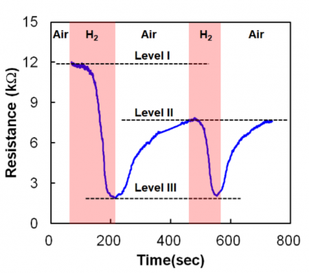 RRAM resistance behavior changes in the presence of hydrogen gas