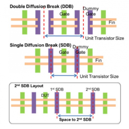 Single diffusion break reduces horizontal cell width but spacing has a variation impact