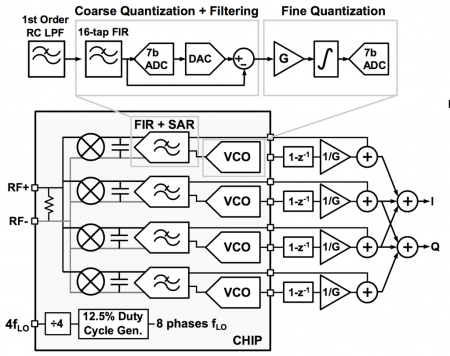 Architecture of the SAR+VCO RF front-end