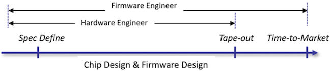 Figure 1. A software-driven IC design flow (Starblaze)