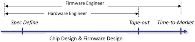 Figure 1. A software-driven IC design flow (Starblaze)