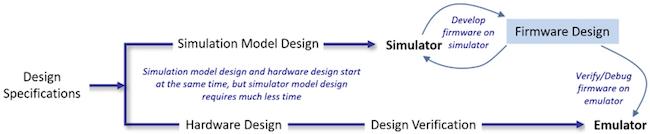 Figure 2. Emulation and simulation are deployed simultaneously (Starblaze)