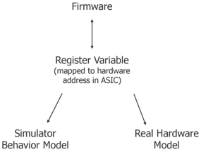 Figure 4. Taking the SSD through a variable (Starblaze)