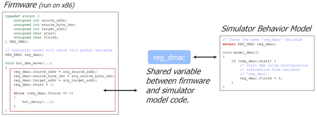 Figure 6. In the simulated SoC, the firmware accesses the DMA behavioral model through a shared variable (Starblaze)