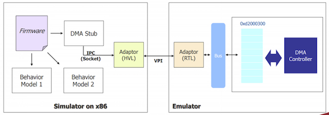 Figure 7. Starblaze deploys simulation and emulation simultaneously for a unified environment (Starblaze)