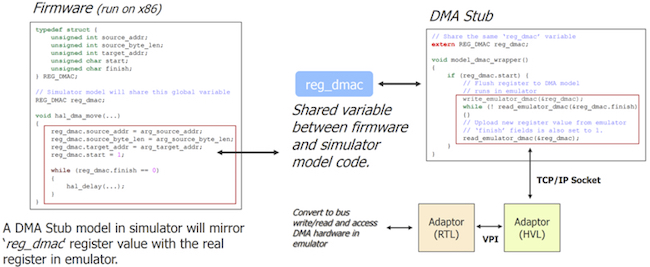 Figure 8. Starblaze creates a DMA stub in the simulator through an IPC socket and a HVL/RTL adaptor to communicate to the DMA controller in the emulator (Starblaze)