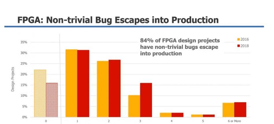 Figure 1. FPGA bug escapes (Wilson Research Group/Mentor)
