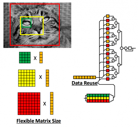 The MLP caches vectors locally in a cyclic memory for reuse and is intended to deal with varying matrix sizes