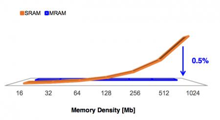 Samsung estimates for power differences of SRAM vs MRAM