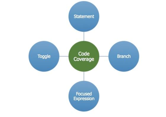 Figure 1. Code coverage closure techniques (Mentor)