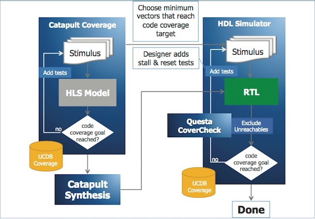 Figure 2. HLS-to-RTL code coverage flow (Mentor)