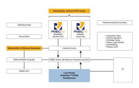 Microchip PolarFire block diagram