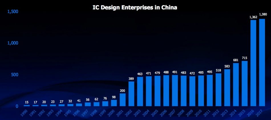 Figure 1. China's semiconductor initiatives have accelerated startup numbers (Mentor/TrendForce/PwC - click to enlarge)