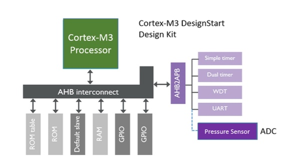 Figure 3. The Cortex-M3 is now available under the ARM DesignStart program (ARM)