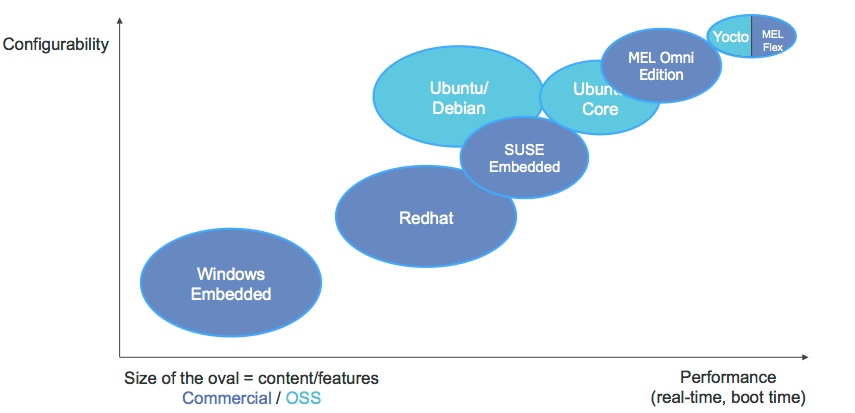 Figure 1. How the Mentor Embedded Linux Omni and Flex solutions sit relative to Linux rivals (Mentor)