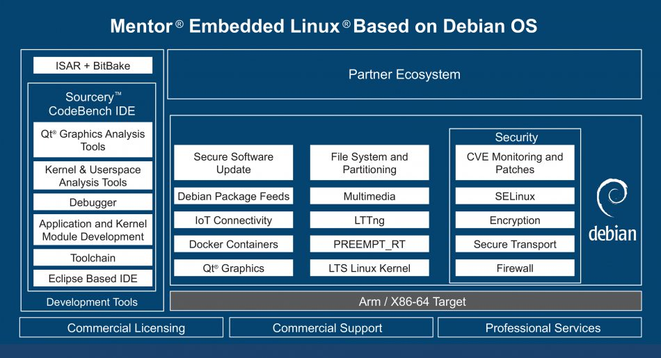 Figure 2. An overview of Mentor Embedded Linux based on Debian (Mentor - click to enlarge)