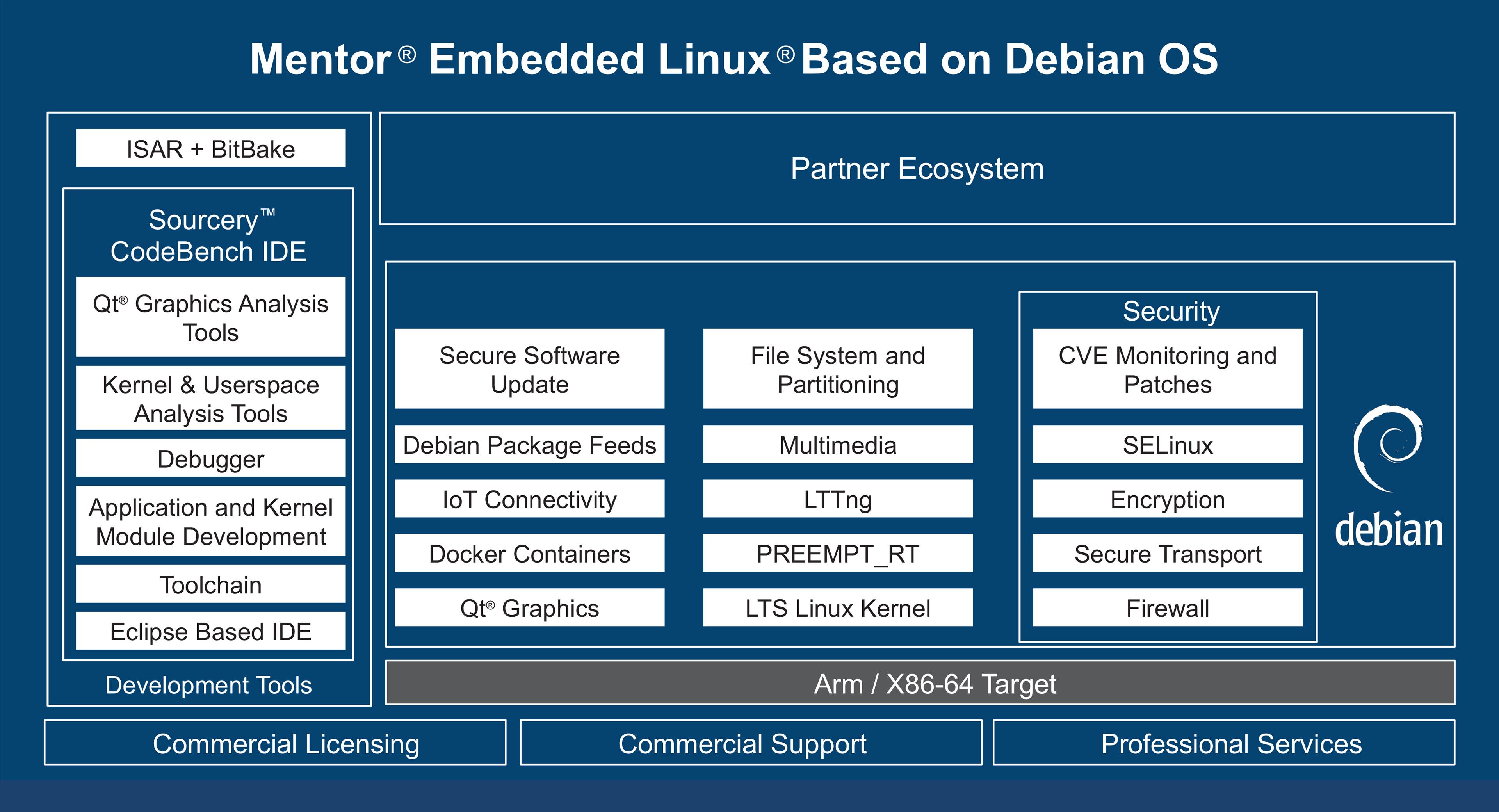 Mentor Embedded Linux targets enterprise-class demands